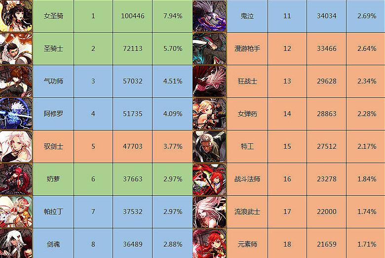 DNF:韩服各职业人数排名,男女圣骑士位居榜首,剑魂排在第八