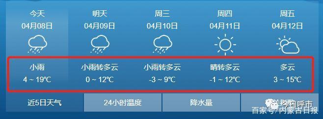 局部中到大雪!内蒙古迎雨雪降温天气,呼市未来几天天气是这样…