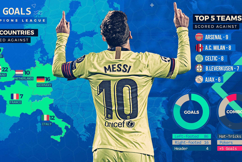 数字详解梅西欧冠106球:单场进5球创造历史,对阿森纳进球最多!