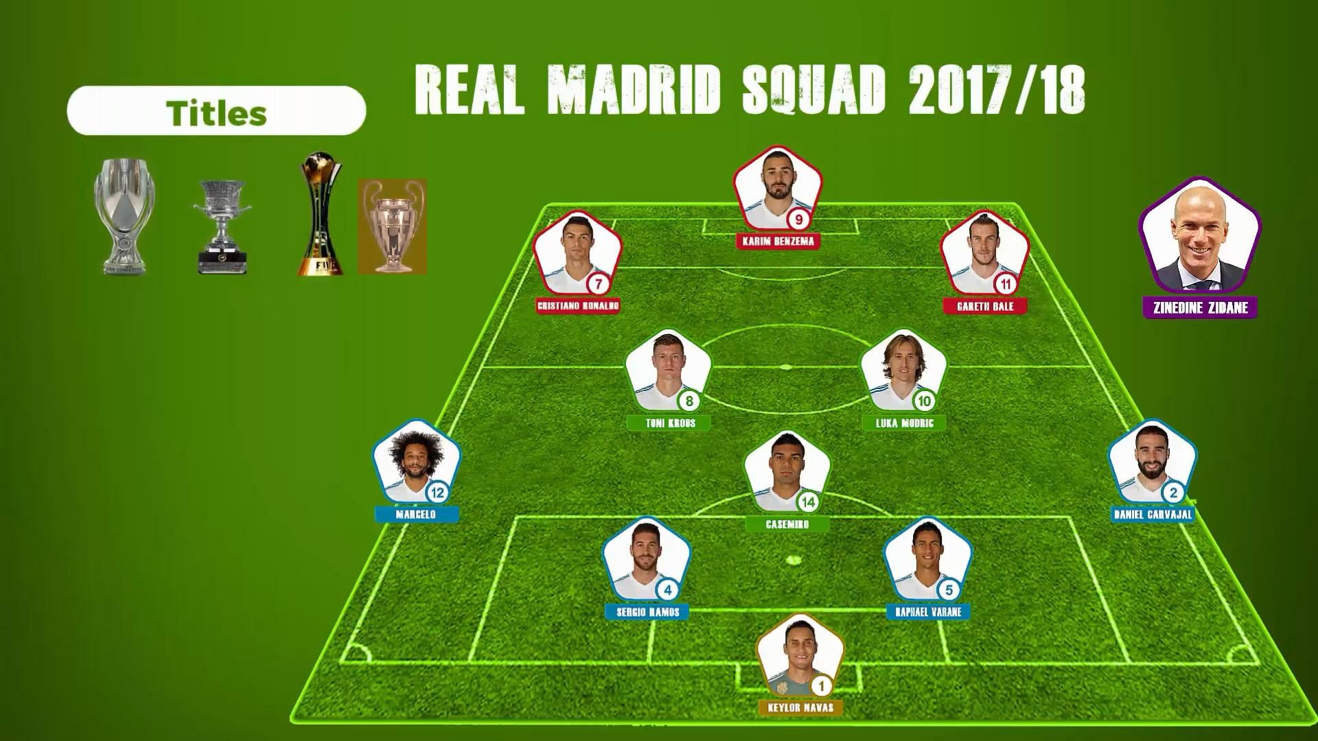 科普:皇家馬德里從1999到2018賽季的主力陣容和陣型圖片