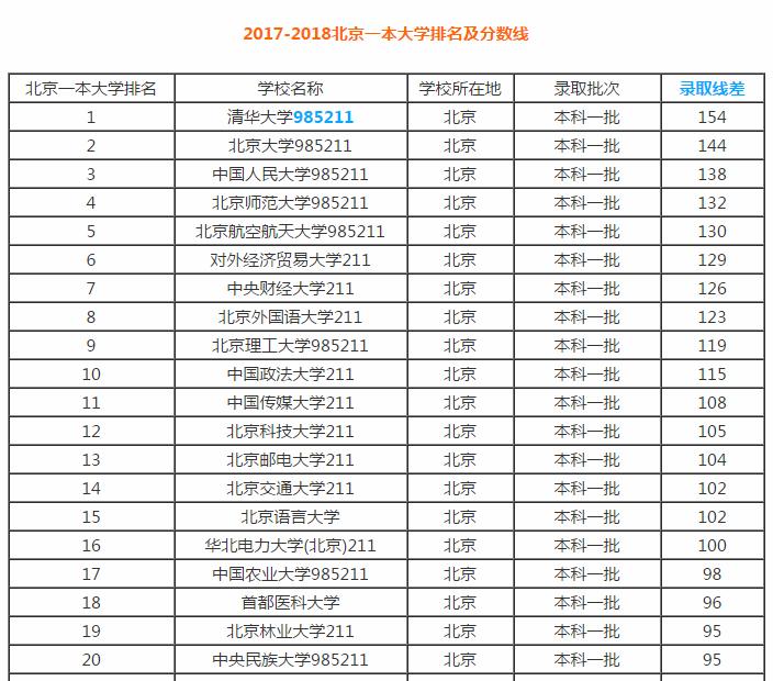2018北京34所一本大学排名及分数线,档次越高录取线差越大