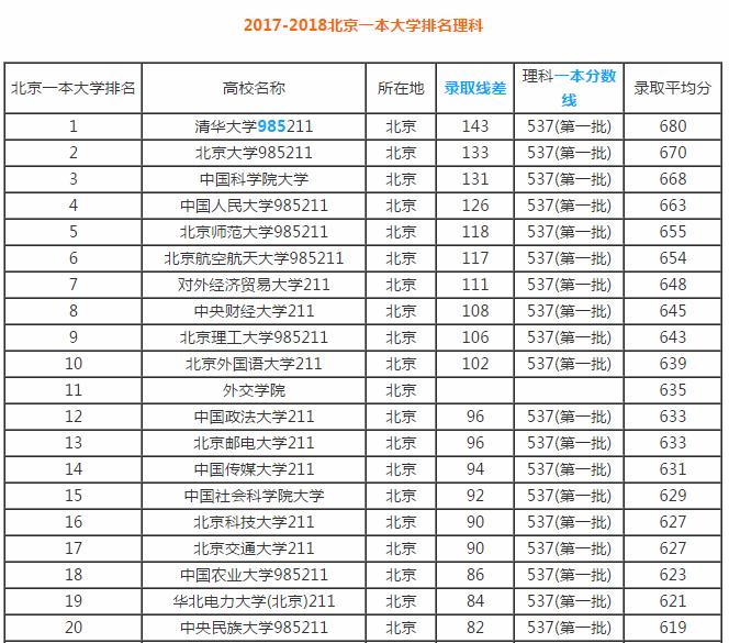 2018北京45所一本大学排名,适合文理科生,发展潜力大!