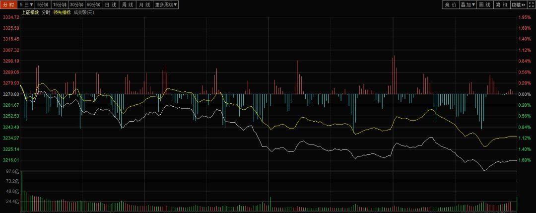 今日股票大跌后,明天走向如何?4月23日股市预