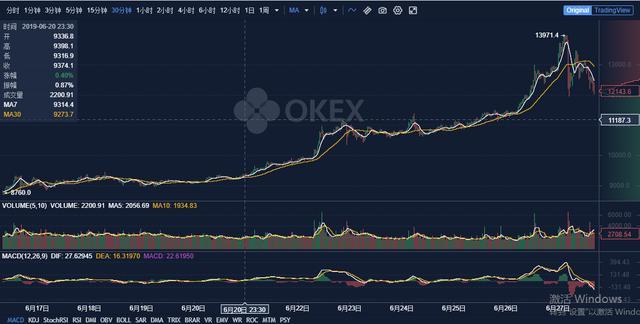 比特币突破一万四千美金大关,OKEx24H交易量破千亿创新高