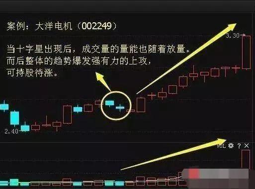 股票知识:底部十字星k线图解