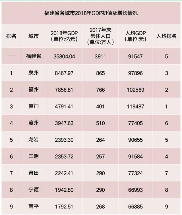 福建2018年各市gdp排名出炉,泉州首破8000亿,厦门人均图片