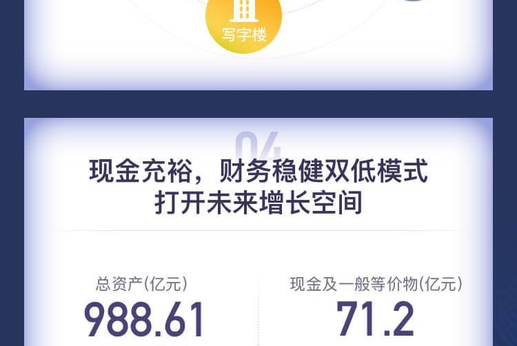 图解年报|大悦城地产2018核心净利润增86.8%至15.67亿元