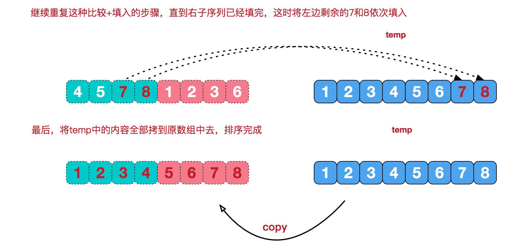 人工智能排序算法(7):归并排序 人工智能算法大全_AI算法 第5张