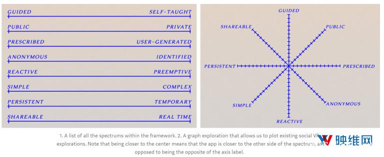 Within设计师:评估设计VR社交空间的八个维度