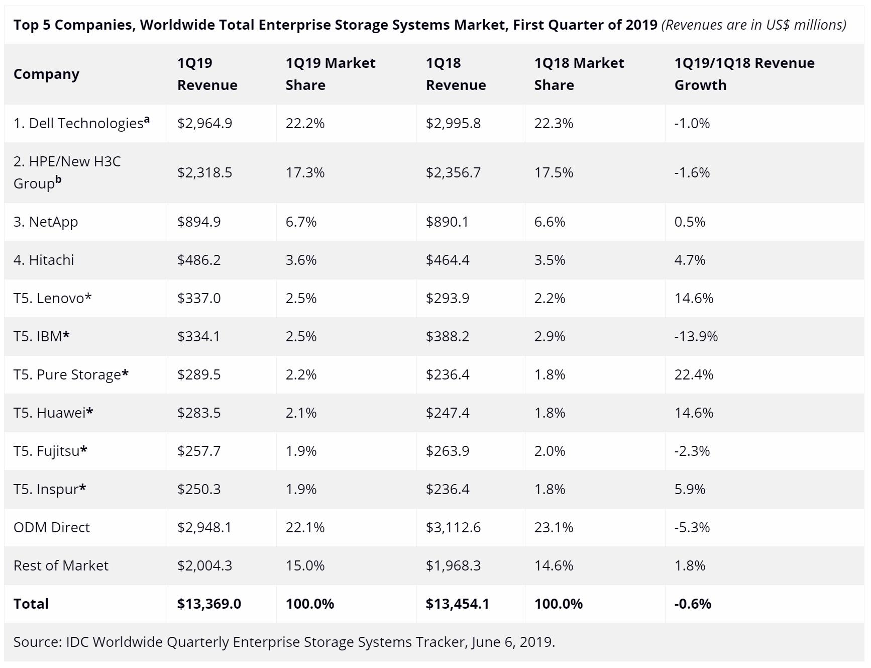 全球企业存储市场一季度排名:华为联想进前十,戴尔惠普遥遥领先