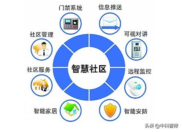 5G 技术商用的发展,智慧社区将插上翅膀,迎来发展关键期