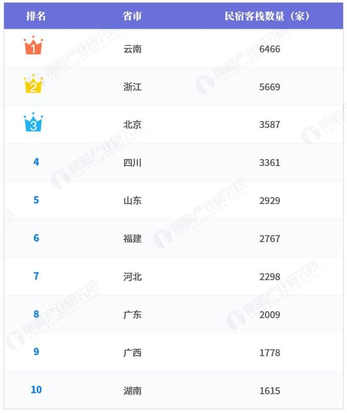 2018民宿排行榜前10名 第一竟然是千岛湖 头条 第3张