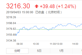 沪指破3200点创一年新高!大股东们却在高抛,3月净减持了265亿!