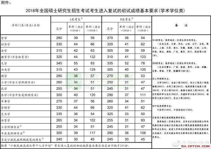 2019考研国家线公布时间_今年研究生分数线图片