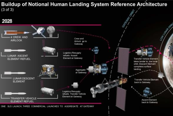 是什么原因让副总统彭斯宣布美国五年内无论如何都要重返月球?