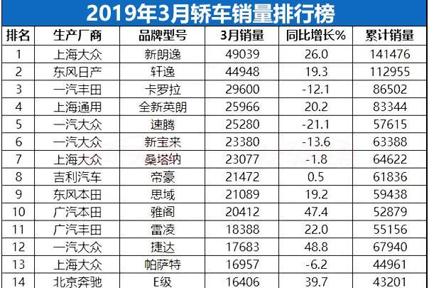 3月份轿车销量1-213名完整版,雪佛兰科鲁泽崛起,丰田亚洲龙登场