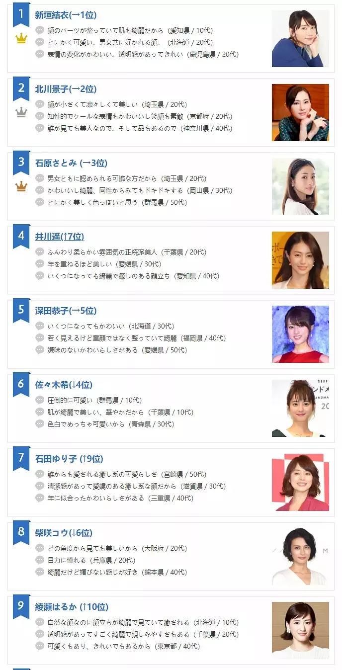 日本最美女星排名公布,石原里美仅第三,她得第一引争议!