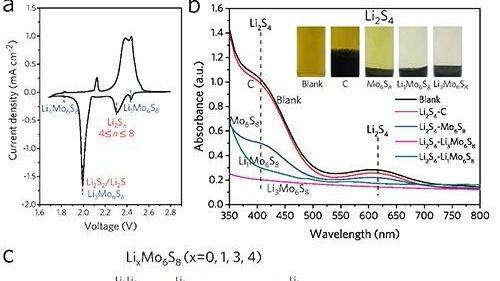 进展   高体积和重量能量密度锂硫电池研究进展