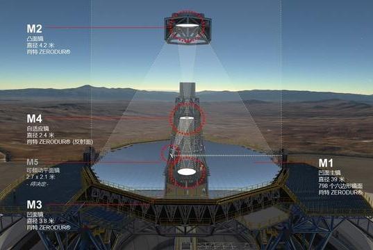 用地球上最大的透镜聚焦月光,能点着火柴吗?