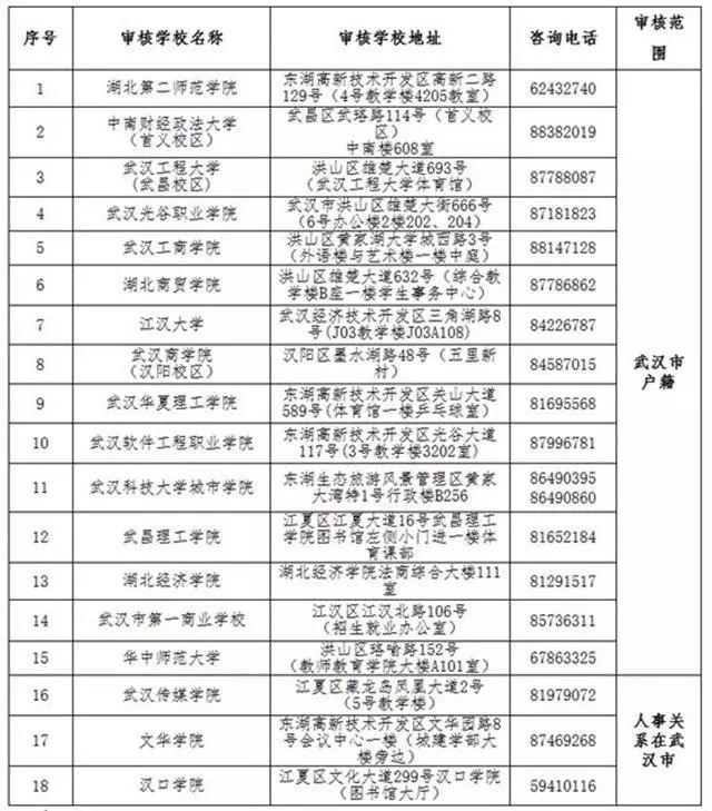 2019武汉教师资格考试现场审核点一览表