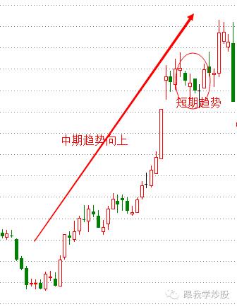 股票知识:趋势线详解