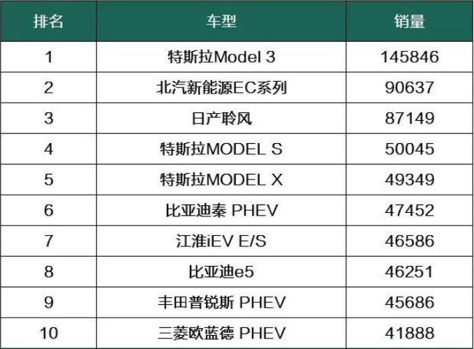 2018全球最畅销电动车排行榜出炉,特斯拉夺冠,国产车表现惊人
