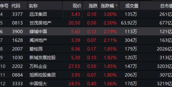 菏泽打响楼市政策放松第一枪 港股地产股集体大涨