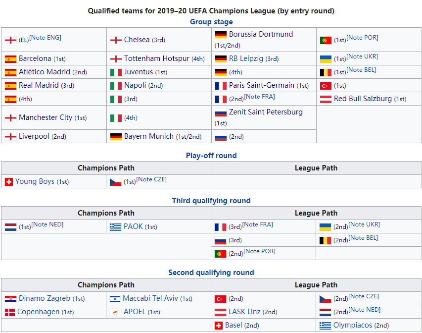 bet体育欧冠进四强+联赛稳夺冠,下赛季欧冠他们还要踢两轮资格赛!
