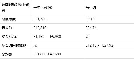 36205ddf56a8066d9ccc1497c5a7c1563404 - 数据分析师的薪资