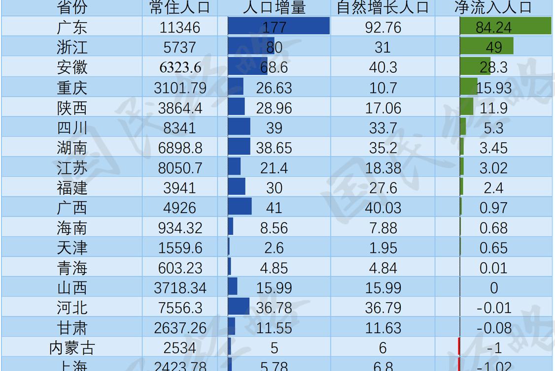 人口竞争:广东增量远超江浙,山东河南持续流出,北京东北负增长