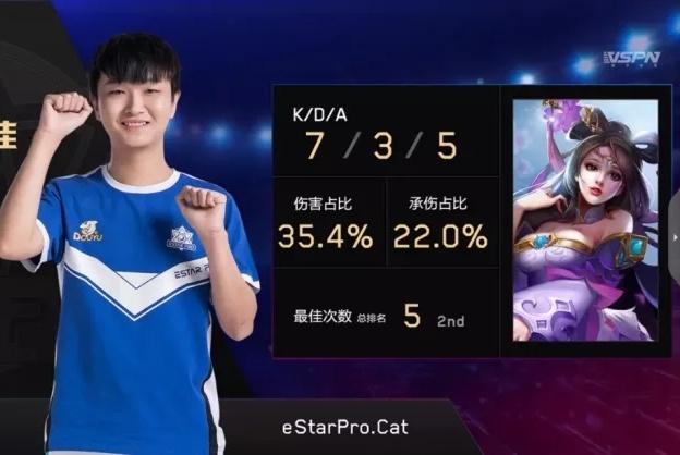 KPL:东部榜首之争eStar惨败 玩家纷纷调侃只会E星只会赢弱队