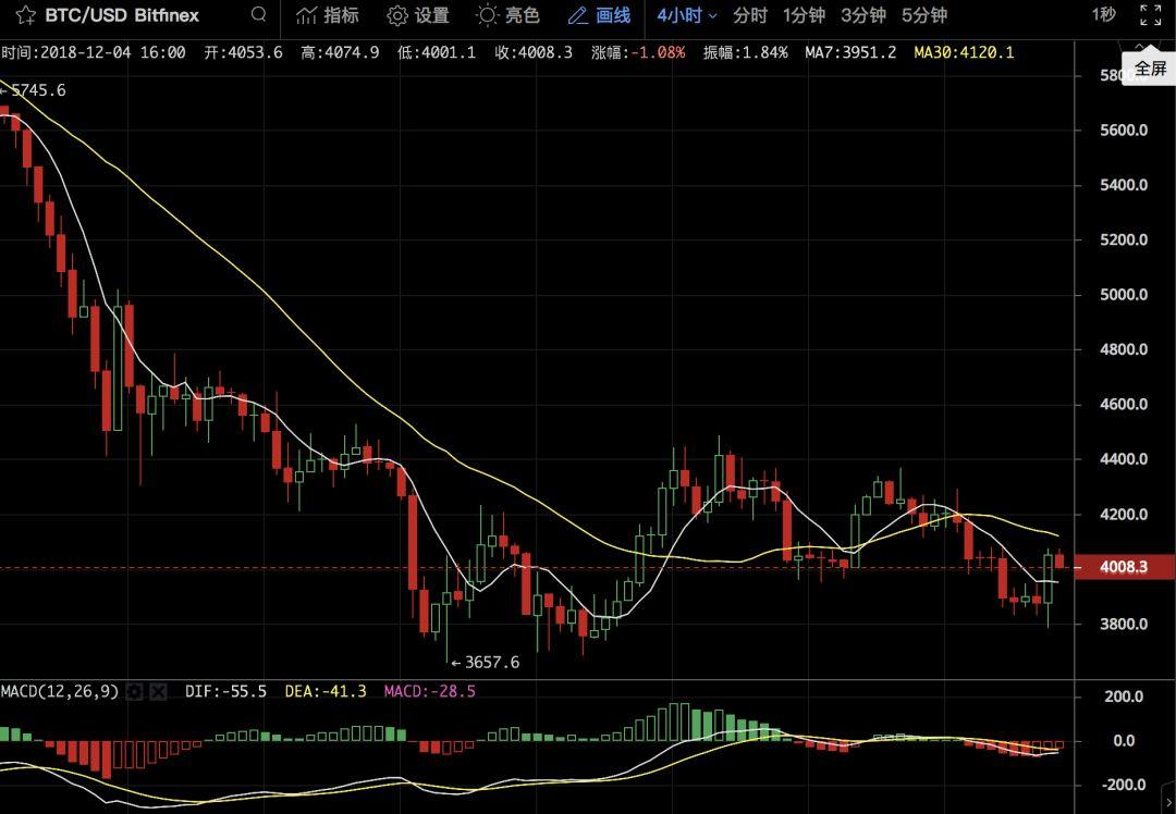 EOS不止跌,市场不企稳?