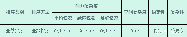人工智能排序算法(8):基数排序 人工智能算法大全_AI算法 第5张