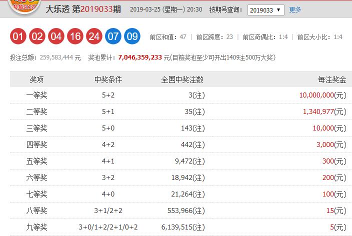 大乐透033期二等奖高达134万,中二等奖的都可以直接买房了