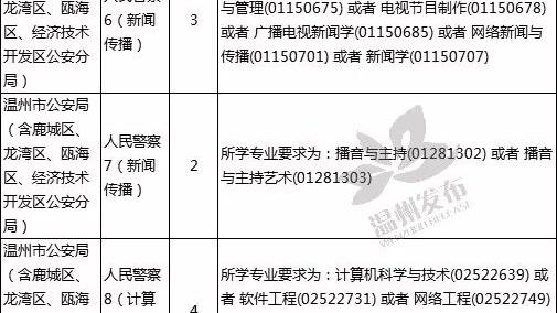 招录684名!2019浙江省公务员考试温州职位表发布