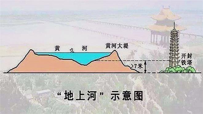 """黄河""""悬河""""比岸边建筑还高,为何没人将这条""""地上河""""挖低呢?"""