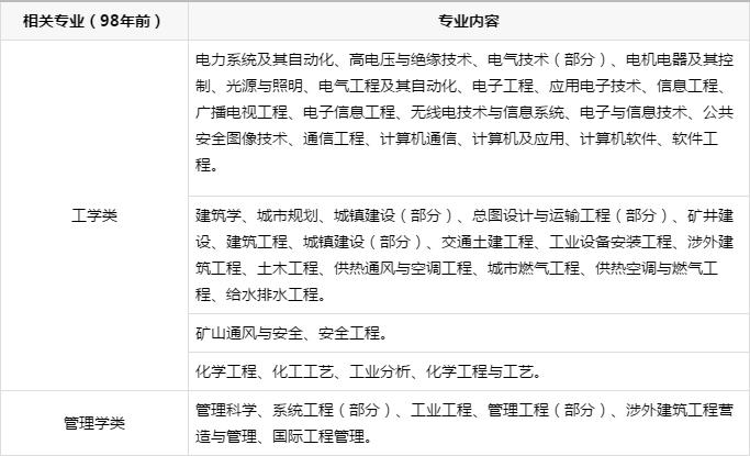 「消防工程师」2020年报考条件,图文详解!
