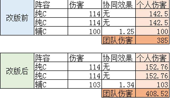 韩服25C改34C影响有多大?这几种队伍配置谁被削弱了?