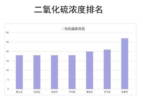 """3 月份泰安空气质量状况公布 岱岳区""""气质""""最好"""