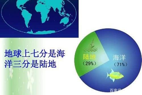 占地球面积71%的海洋没有发展出文明,为何陆地可以发展出文明?