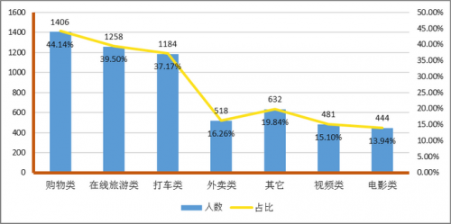 """北京消协杀熟榜公布 网购平台、在线旅游、网约车 """"杀熟""""多"""