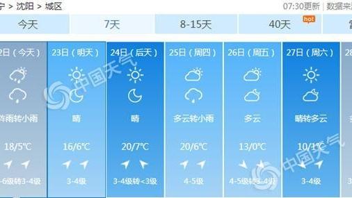 辽宁今天雨水来袭本溪丹东等地中雨 明天降温2-4℃