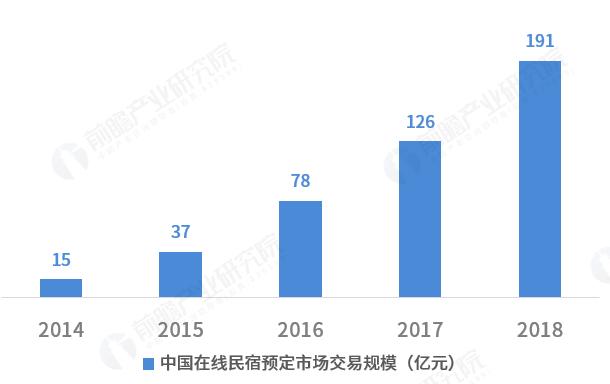 2018民宿排行榜前10名 第一竟然是千岛湖 头条 第2张