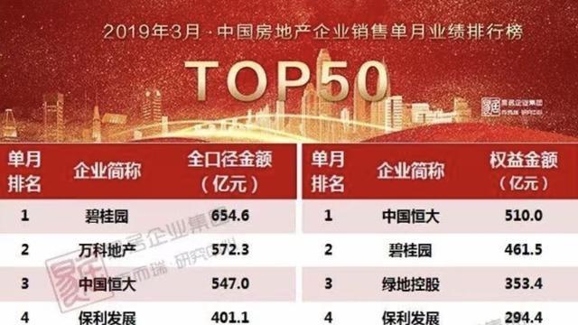 房企三巨头销售强劲增长 恒大销售547亿大增154%