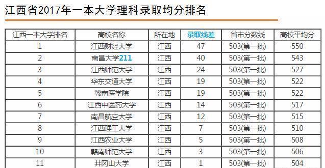2018年江西一本大学排名重磅出炉,第一名不是南昌大学,你们服吗