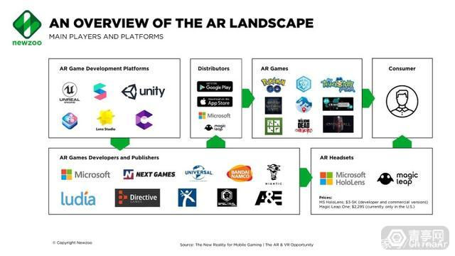 Newzoo移动AR/VR市场报告:游戏占AR应用下载量25%
