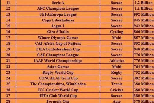 全球观众人次最多的40项赛事 前10足球独占8席中超第37位