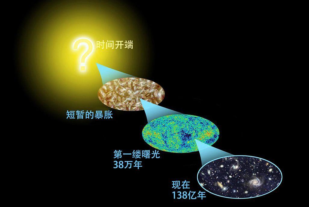 宇宙是怎样起源和演化的?