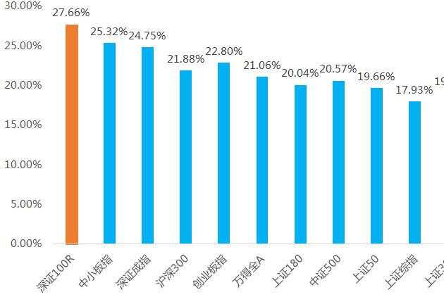 今年以来最强指数!跟踪它的基金,第23次分红了