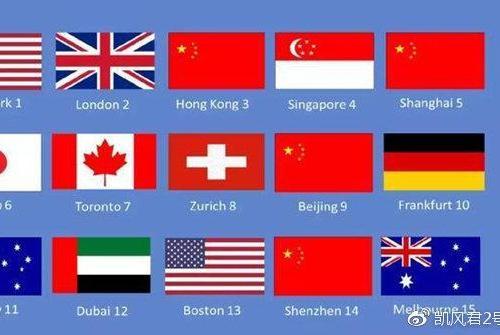 全球金融中心排行:北上港跻身前十,广州不及深圳,青岛远超津杭